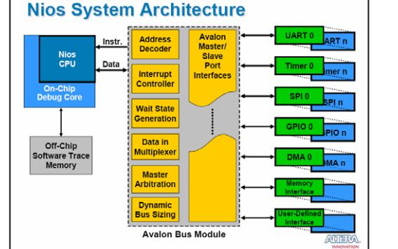如何使用FPGA实现语音识别系统的设计资料说明