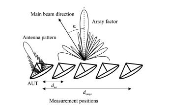 基于自适应阵列算法的天线方向图校正技术的详细资料说明