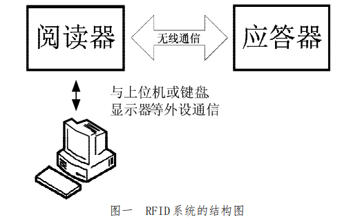 13.56MHz RFID阅读器的硬件设计与实现的详细资料说明