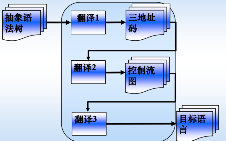 编译原理的课后习题和答案复习资料免费下载