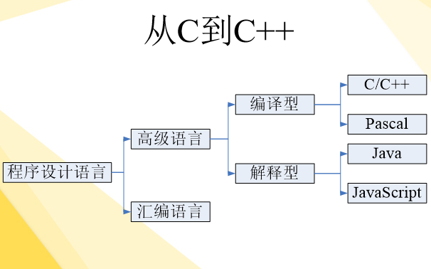 C++程序设计的基础知识初步了解C++的资料免费下载