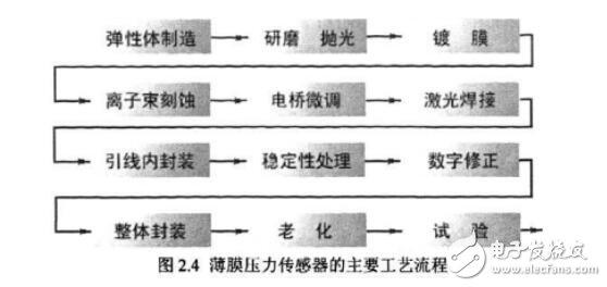 压力传感器制作方法
