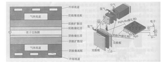 质子交换膜燃料电池的结构