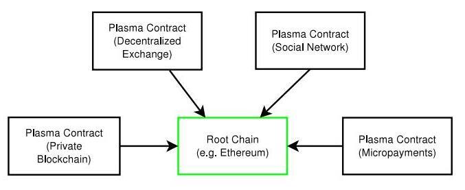 基于区块链技术的Plasma等离子体智能契约介绍