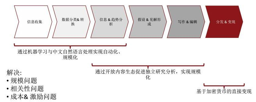区块链技术打造的研究型内容生态系统Red Pulse介绍