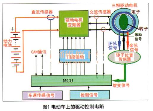 驱动电机旋转变压器