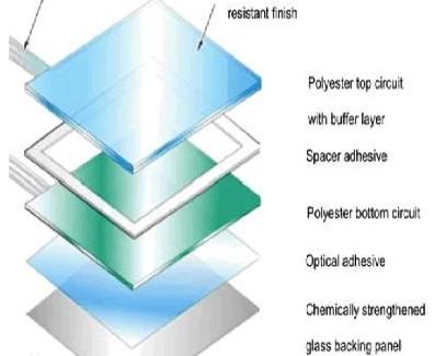 ITO導電玻璃的概念及使用注意事項
