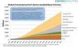 巨头迎接物联网时代 百度智能云将加速产业智能变革