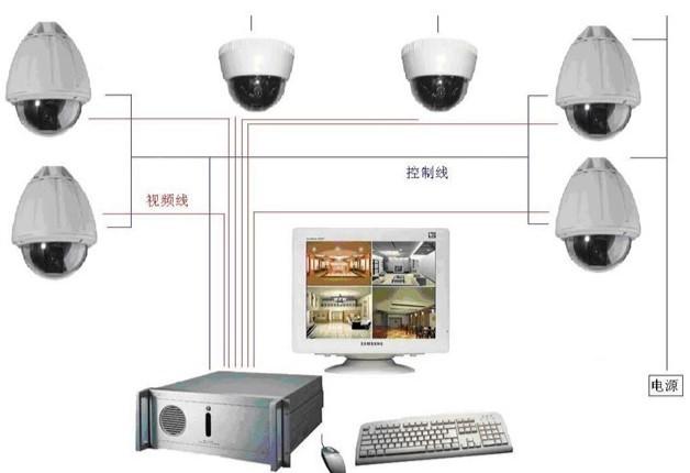 视频监控存储的格局与方式的相关分析