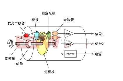 光电编码器工作原理