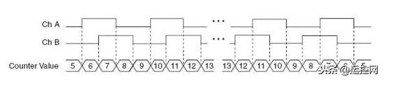 编码器是如何确定分辨率的