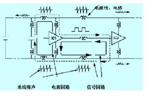 列车车载系统高速数字电路的抗干扰设计