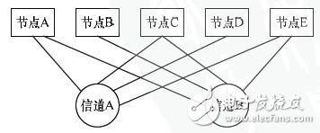 基于FPGA的车电总线通信设计方案