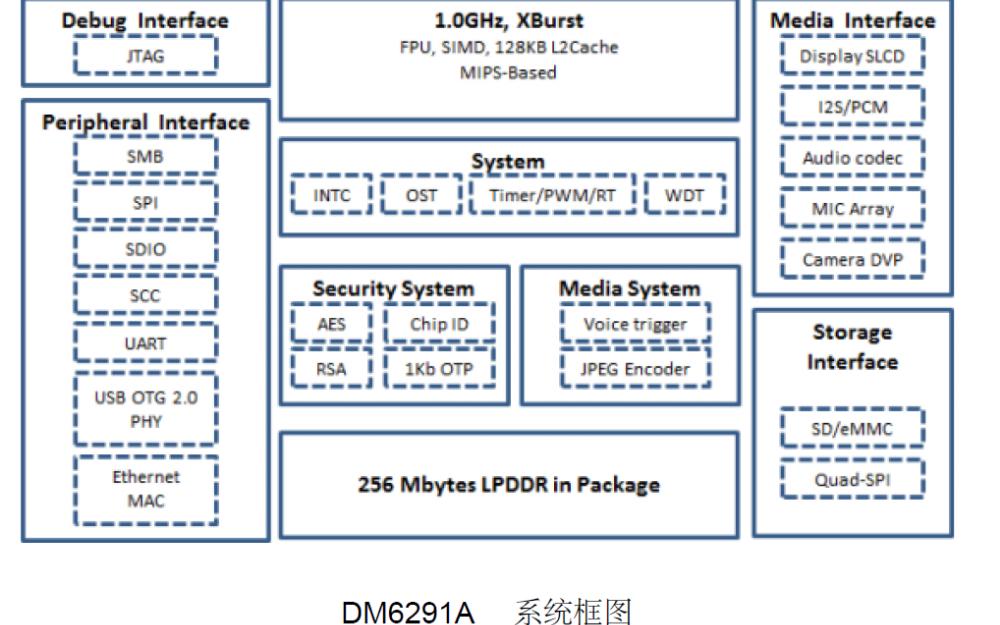 DM6291A物聯網IoT芯片的詳細資料介紹
