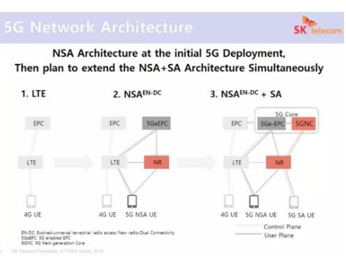 面对5G建网运营商是该选择NSA还是SA