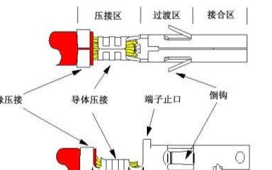 解析端子压接工艺中容易出现的10个问题及解决方法
