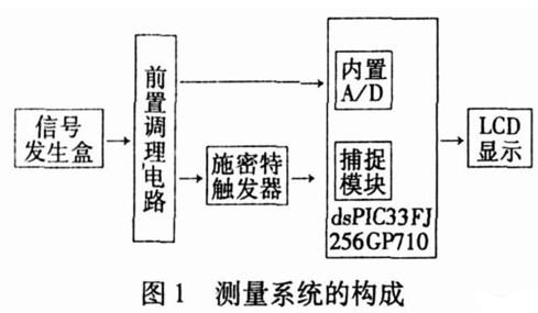 基于dsPIC的移频信号测试系统的设计应用