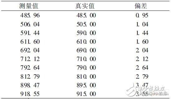 射屄囹�a_基于dspic的移频信号测试系统的设计应用