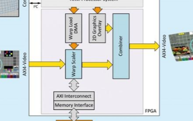 Intel收购FPGA供应商Omnitek 收获220多个IP内核