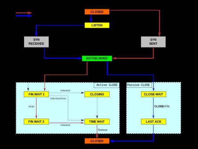 Linux 服务器性能出问题的解决方案