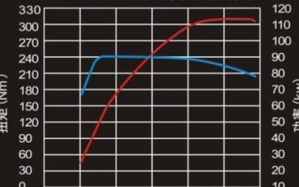 同功率的电机与发动机 为什么感觉电机动力更强