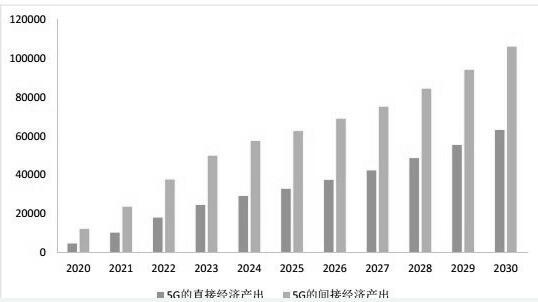 2020-2030年中国5G的直接和间接经济产出...