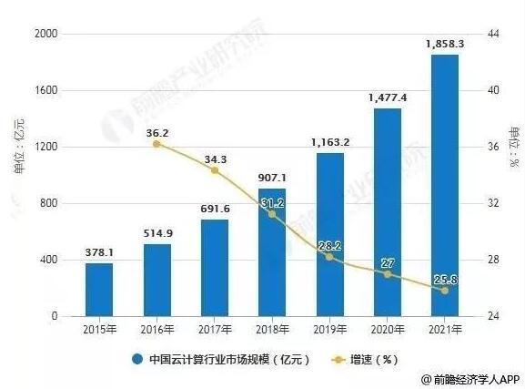 2017-2023年中国公有云市场规模统计情况及...