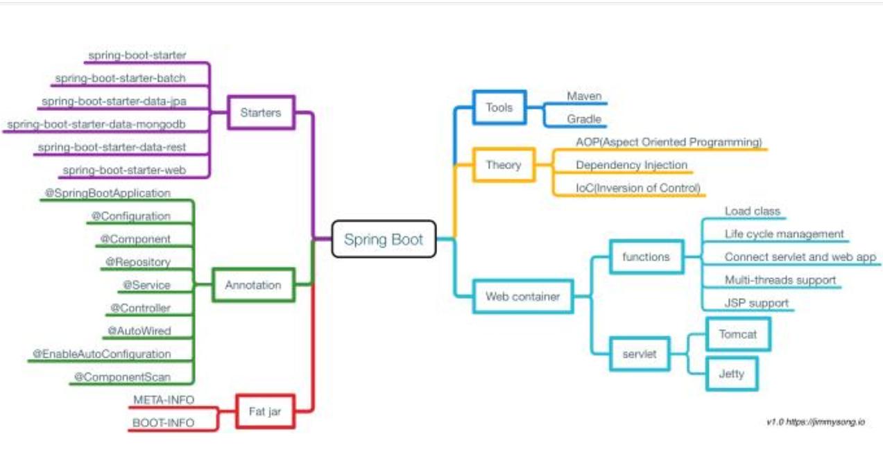 三種BOOT的模式介紹和如何選擇開發BOOT模式詳細資料說明