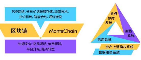 基于区块链技术的全球经纪人共享网络MonteCh...