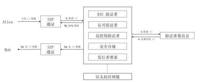 标准通证协议STP是如何驱动数字资产发布平台的