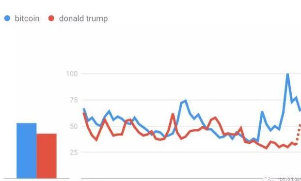 比特币一词的搜索指数和关注度比特朗普更高