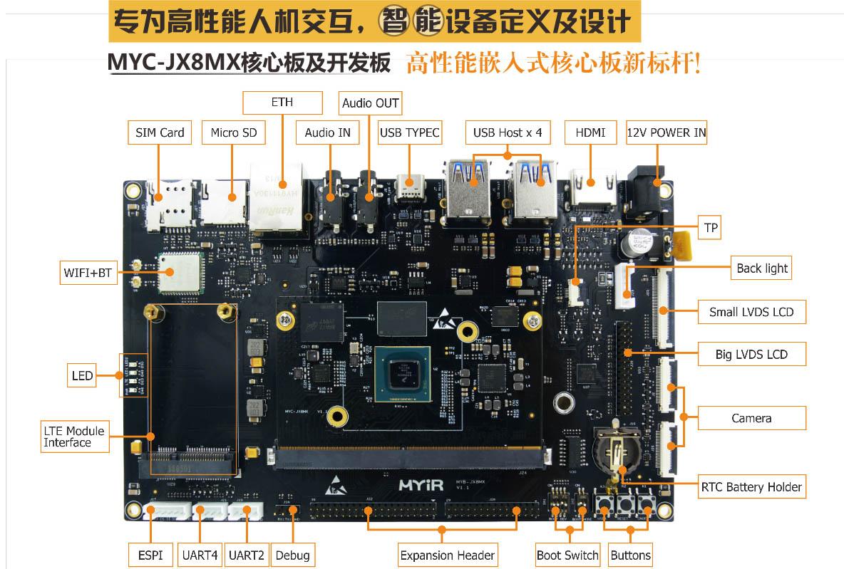 米尔推出基于NXP i.MX8M系列芯片的MYD...