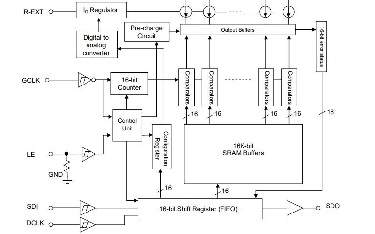 MBI5253 16通道PWM恒流LED驱动器芯片的数据手册免费下载