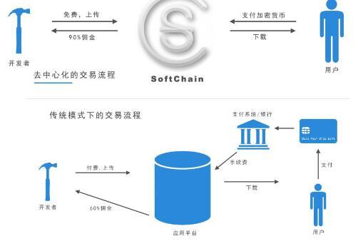 去中心化的应用软件分发平台软链Soft Chai...