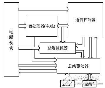 基于车电的RapidIO接口FlexRay接口和CAN接口设计