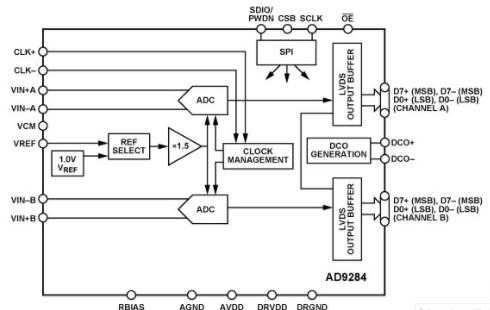 AD9284双通道模数转换器的特性及应用