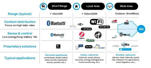 如何选择低功耗的物联网标准