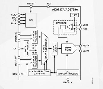 AD9739A RF数模转换器的特性及应用