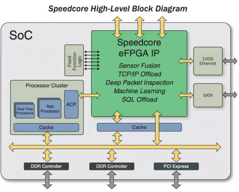 Achronix最新FPGA特点及对国产FPGA...