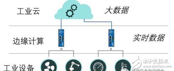 工业互联网中的数据采集与控制技术