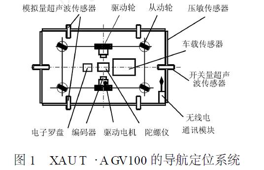 进行自主导航小车AGV定位方法的研究资料说明