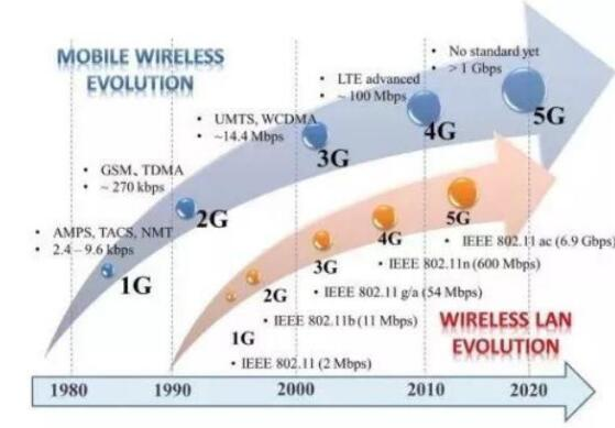 我国的5G部署为何会令美国眼红