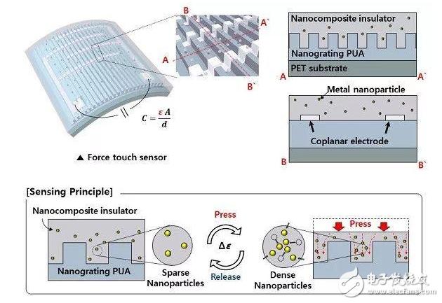 新型压力触控传感器 灵敏度高且稳定性强