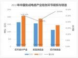 中國的芯片制造究竟處在什么水平?
