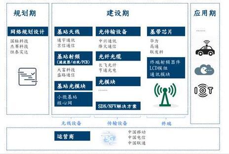 5G产业链深度分析报告