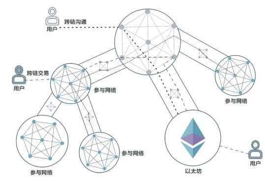 基于区块链技术创建的溯源平台基础设施Pigx介绍