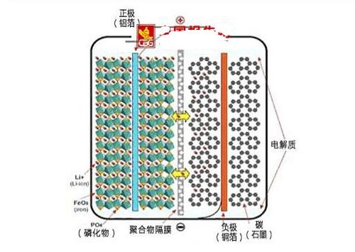 锂电池负极用铜箔的原因