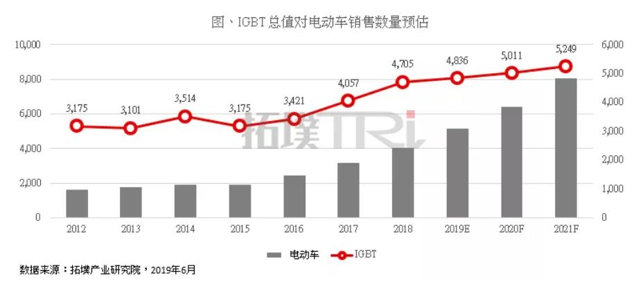 IGBT总值与电动汽车销售数量预估