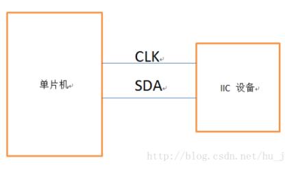 IIC是什么?51单片机IIC的详细资料说明