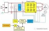 工業運動控制的測量技術怎么選?